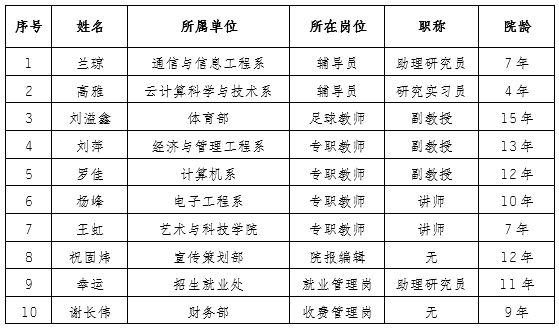 乐百家官方网站2019年最美教师获奖人员名单公示